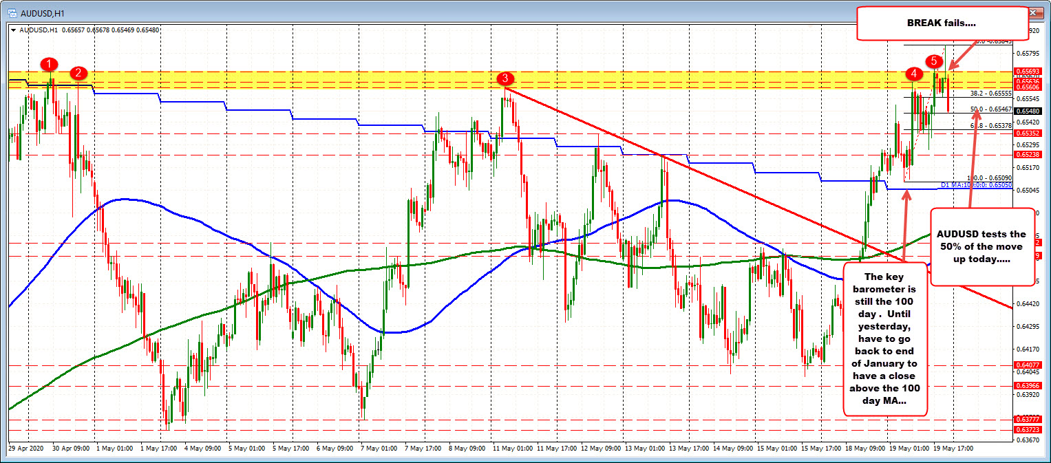 Photo of AUDUSD corrects in the middle of the day