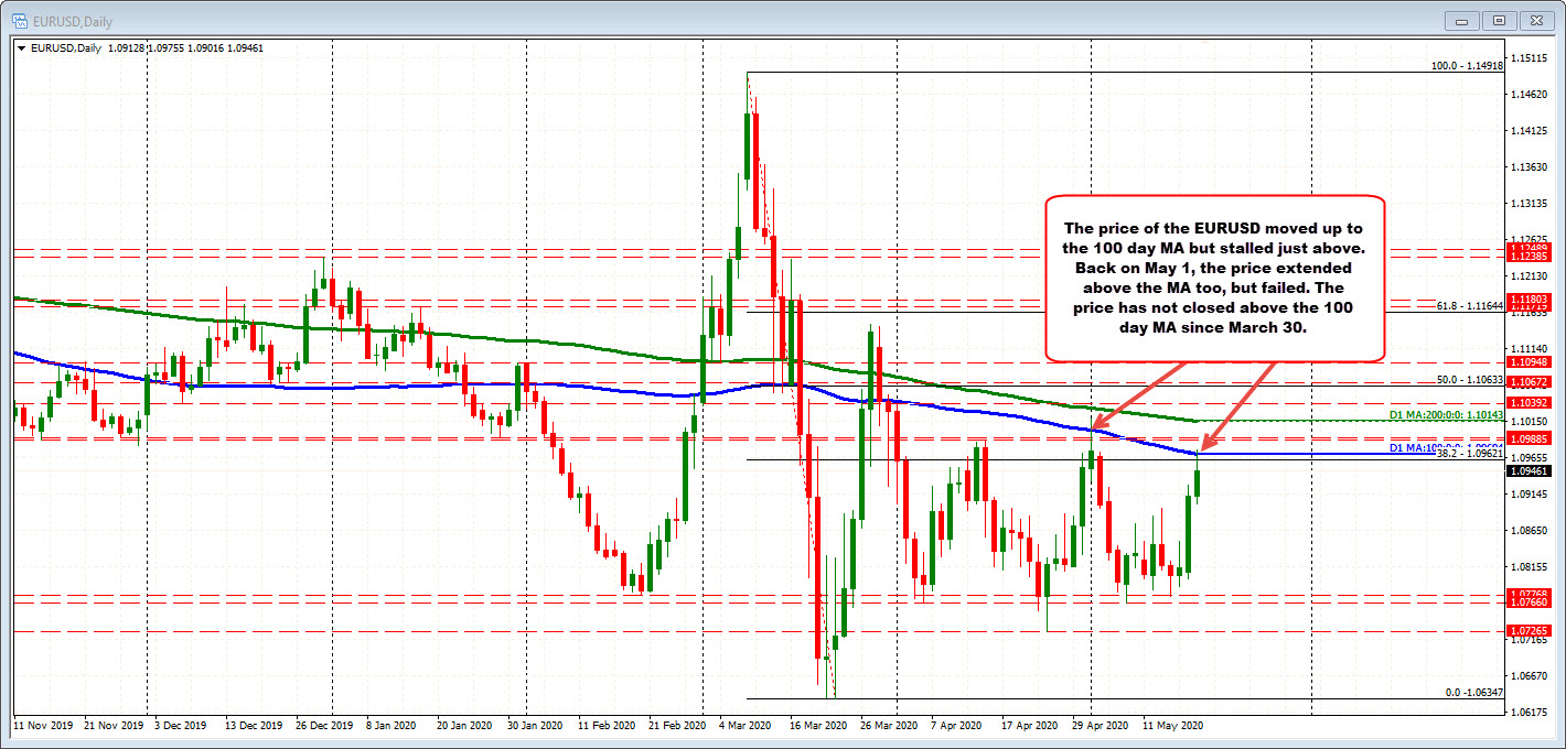 Photo of EURUSD tests AD at 100 days and backs off on first test