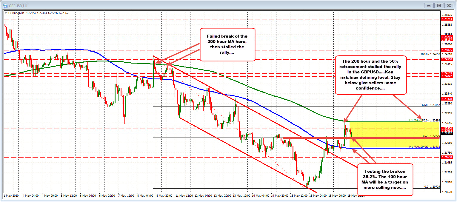 Photo of GBPUSD tested MA 200 hours and 50% retracement and combo blocked rally