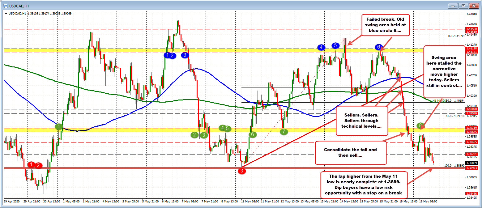 Photo of USDCAD almost completes the round from top to bottom