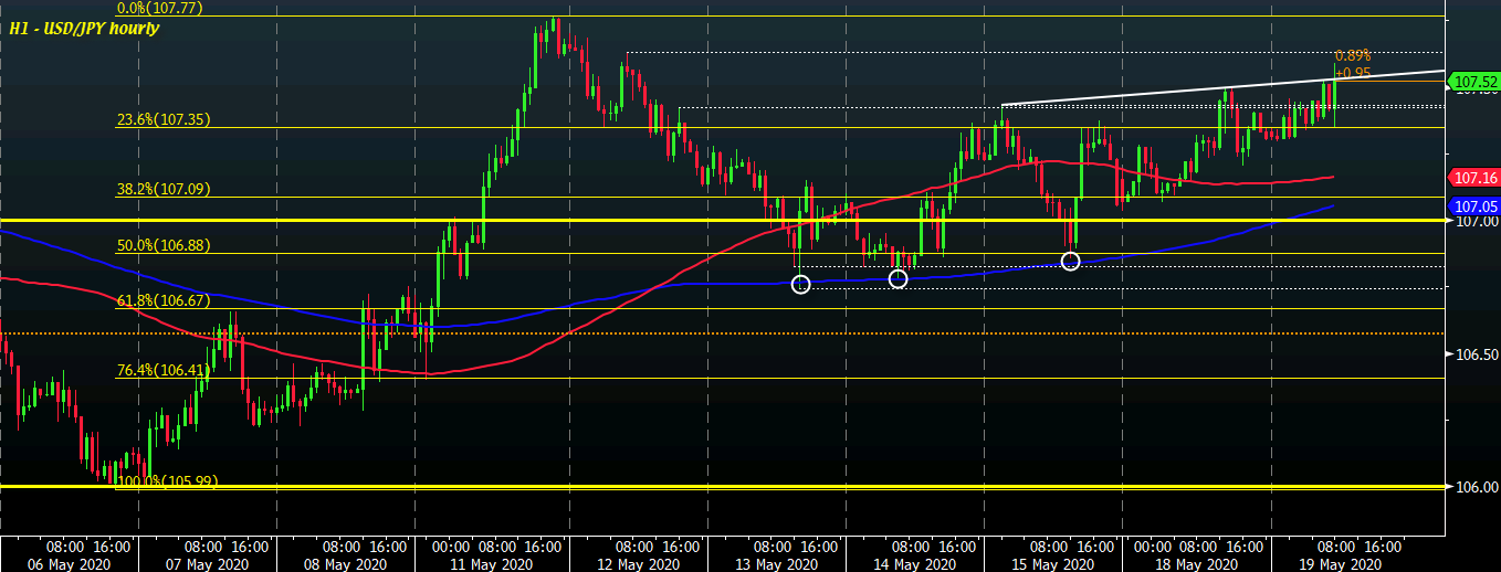 Photo of USD / JPY soars as BOJ calls for meeting to potentially introduce more policy measures