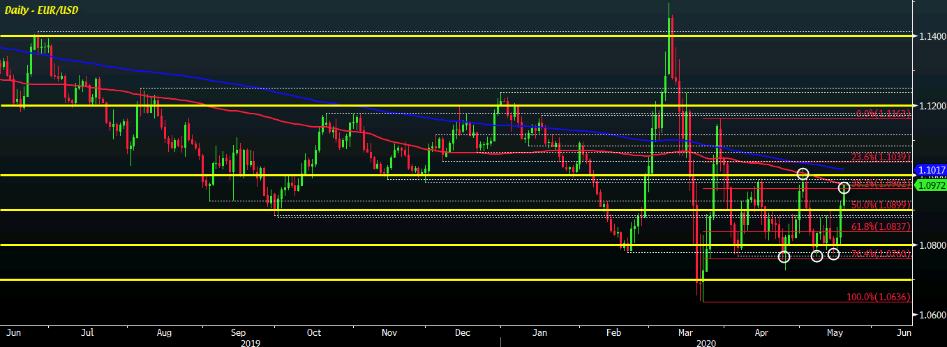 Photo of EUR / USD Extends Earnings To New Two Week High And Moves To 100 Day Moving Average
