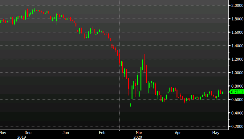 Interesting day in the bond market