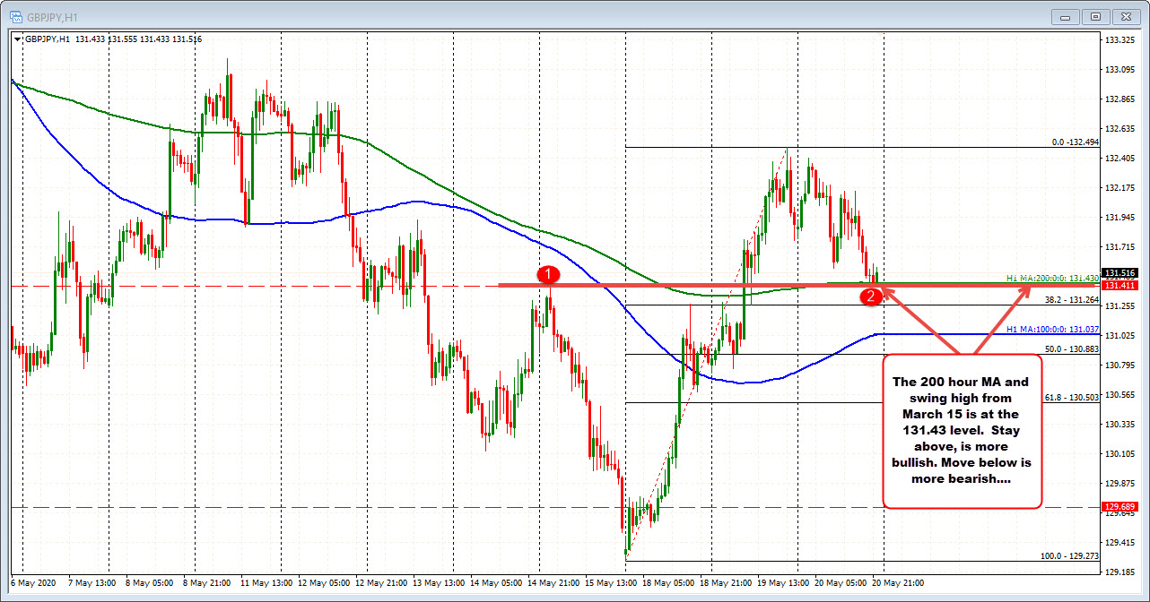Photo of GBPJPY find buyers at 200 hours MA