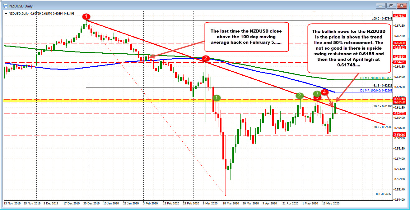 Photo of NZDUSD goes up / breaks higher but with work to do