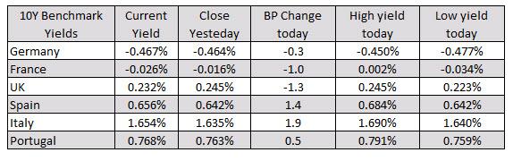 European returns are mixed