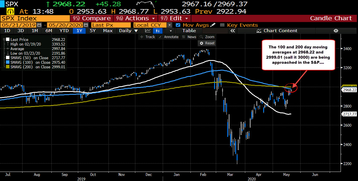 To be aware. The 100 and 200 day AM and the index level 3000 are approaching.