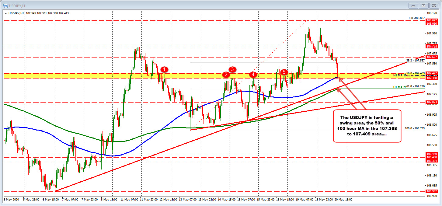 Photo of USDJPY rebounds over 100 hours MA during test