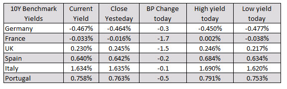 Photo of Major European indices close higher, reversing lows from previous session