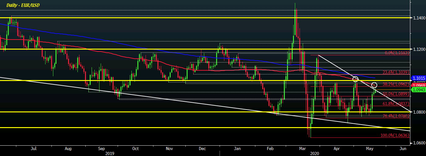 Photo of EUR / USD remains slightly higher but remains below the 100-day moving average
