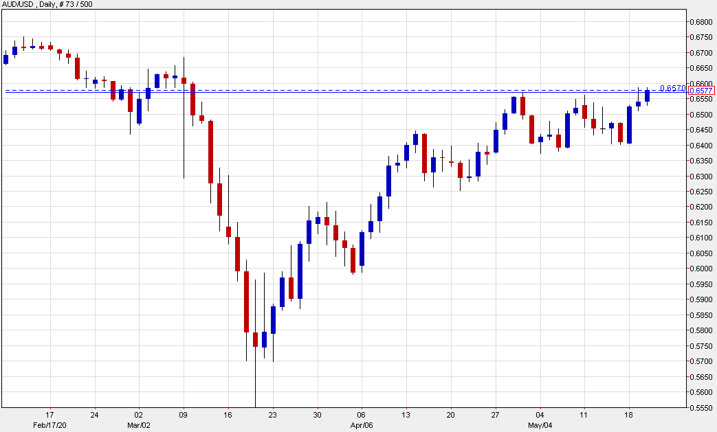 AUD/USD touches highest since March 9
