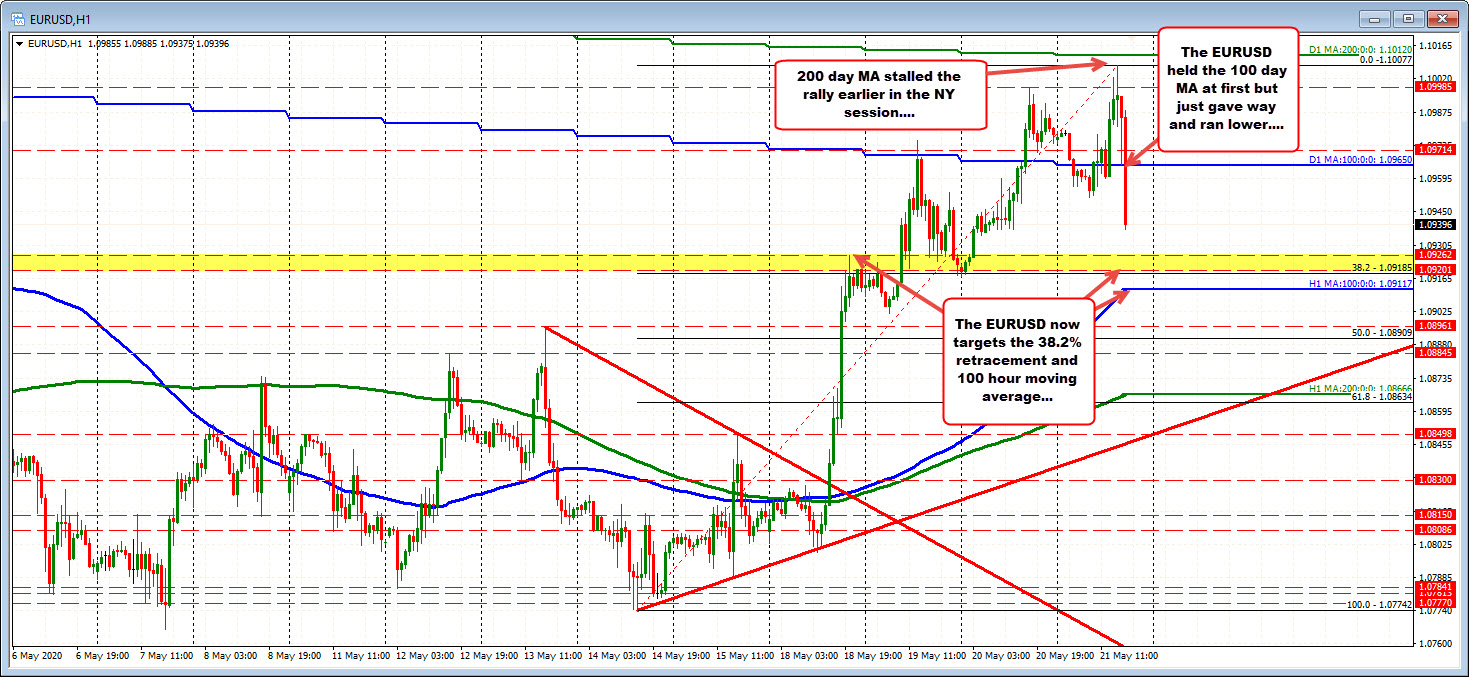 Photo of EURUSD goes under 100-day MA and works