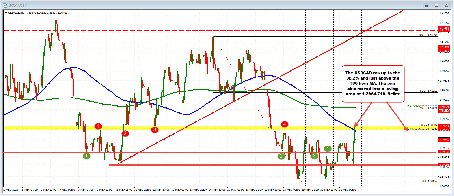Photo of USDCAD Stagnates at 38.2 / 100 AM MA / Swing Zone