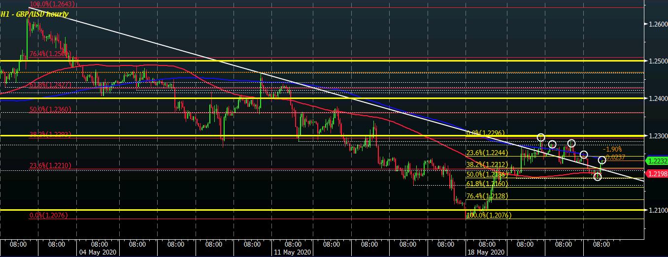 GBP/USD H1 21-05