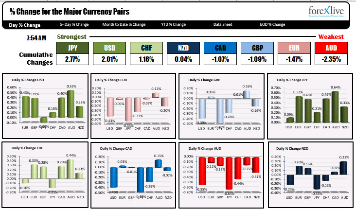 Photo of JPY is strongest and AUD is weakest as NA traders enter for the day