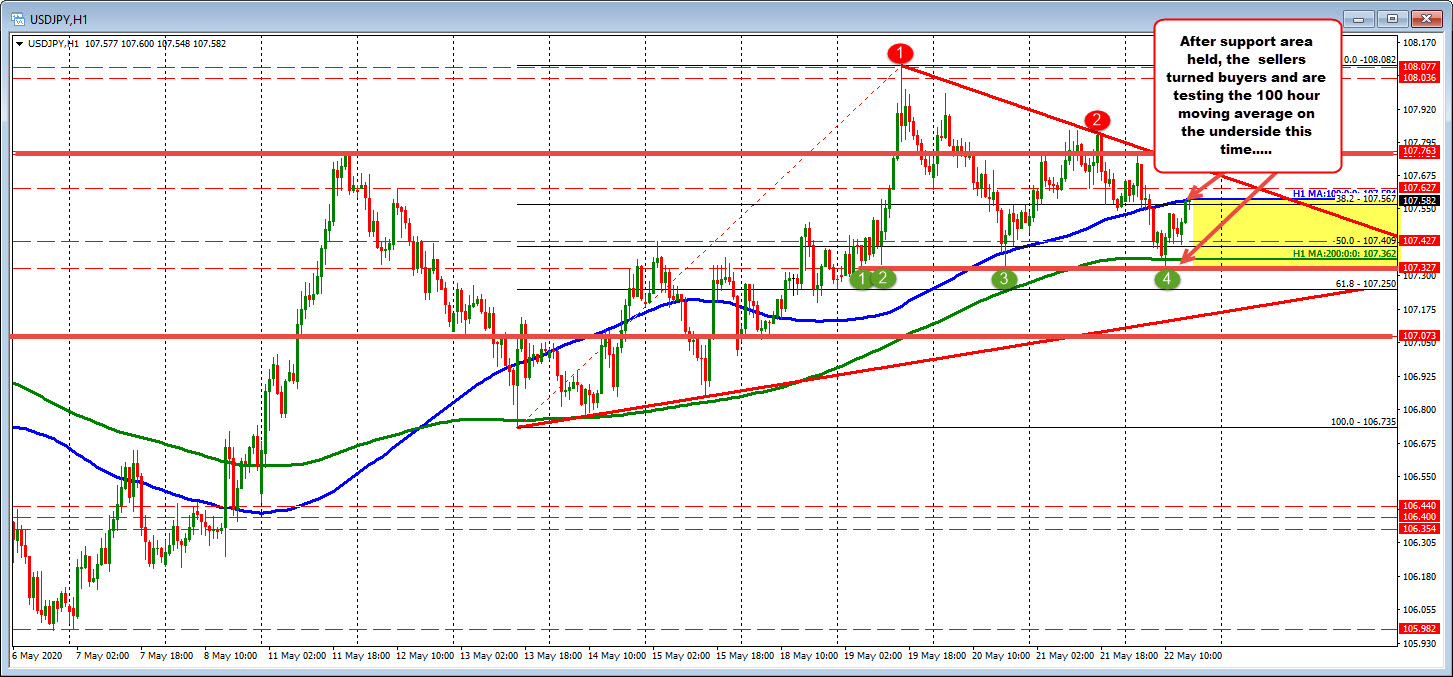 Photo of USDJPY between 100 and 200 hours MA before opening