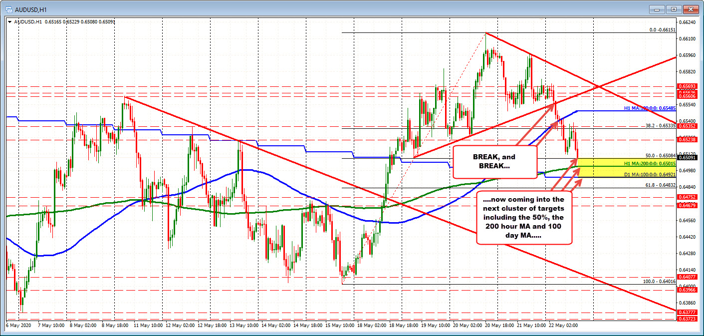 Photo of AUDUSD Reaches New Lows and Turns to Next Support Cluster
