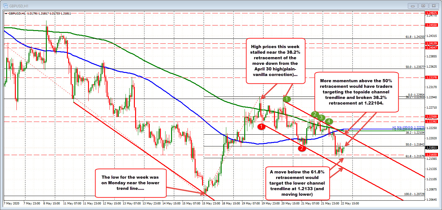 Photo of GBPUSD restores more than half of previous week's gains