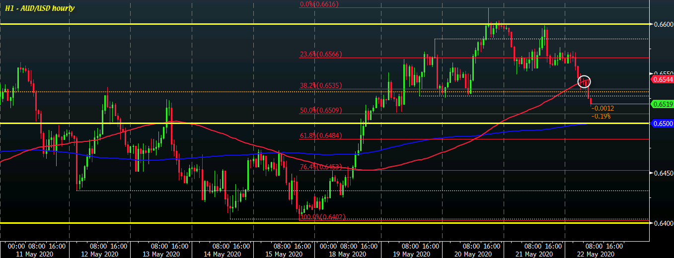 Photo of The dollar extends its gains to start the session
