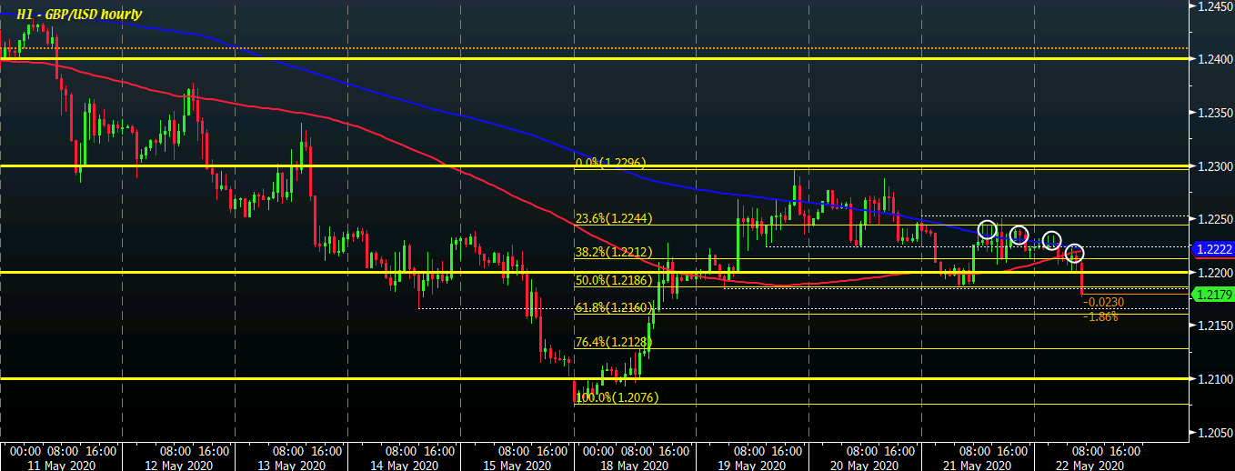 Photo of Cable falls to new four-day lows below 1.2200