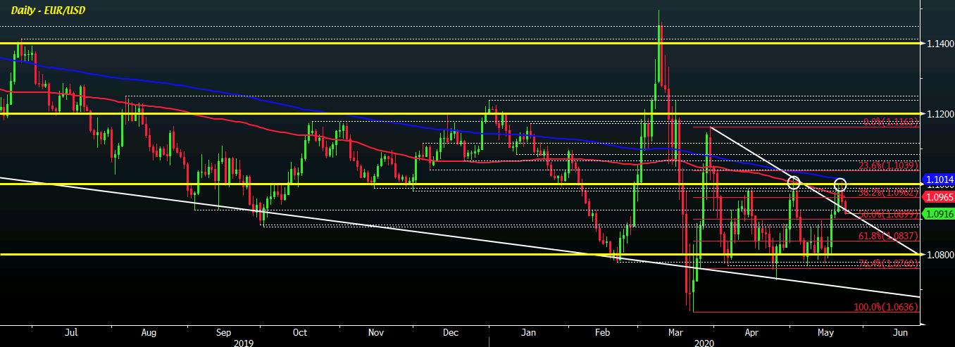 EUR/USD D1 22-05