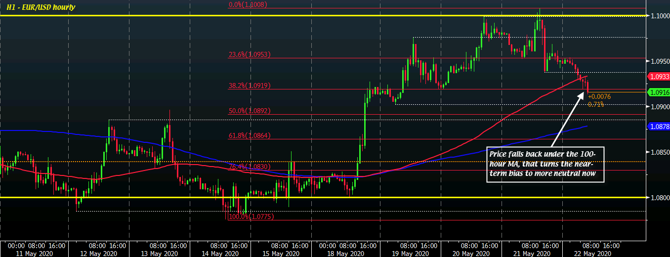 EUR/USD H1 22-05