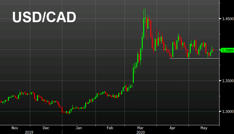 What's moving the Canadian dollar