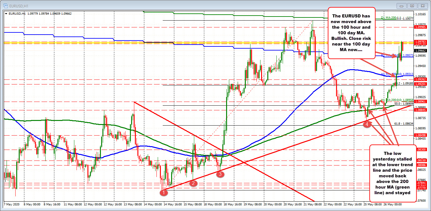 Photo of EURUSD leaps and returns to last week's highs. Above his 100-day MA.