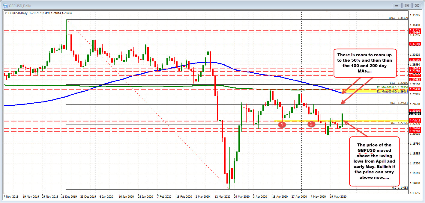 GBPUSD on the daily.