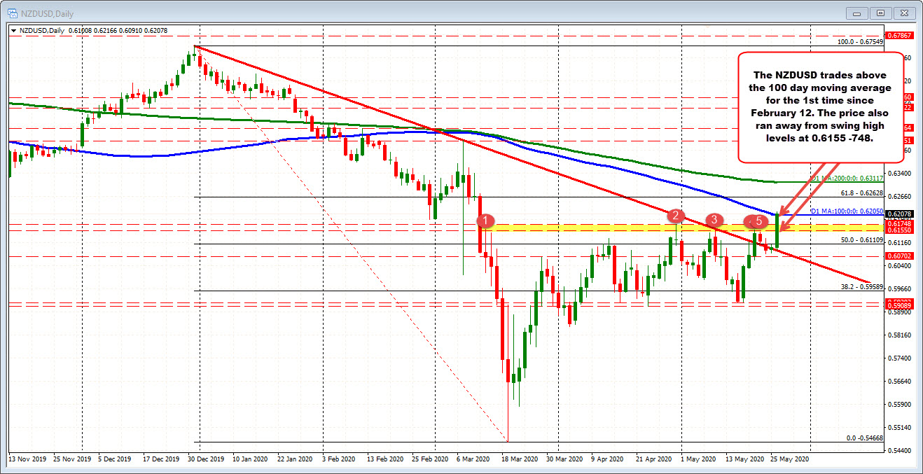 Photo of NZDUSD trades above its 100-day moving average for the first time since February 12