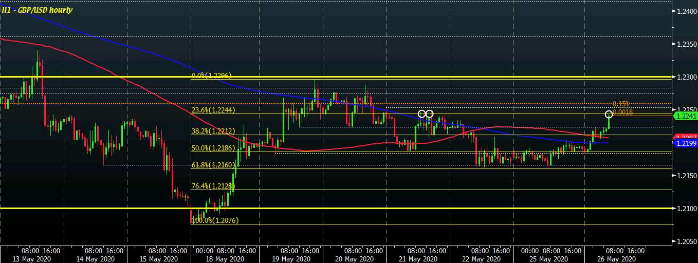 Photo of Cable pushes high on weaker dollar as buyers regain short-term control