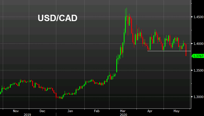 Photo of The USD / CAD continues to crumble. And after