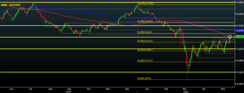 Photo of NZD / USD anticipates slight losses sooner to retest 100-day moving average