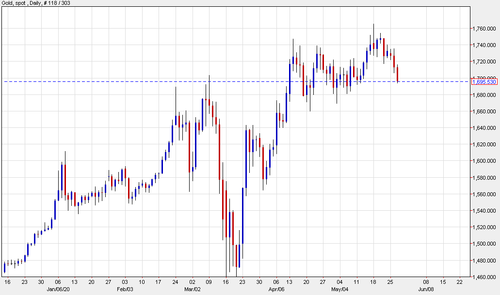 Gold falls to the low of the day