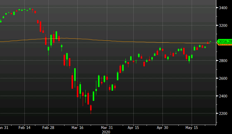 Photo of The S&P 500 rises above 200 dma but stagnates at yesterday's high