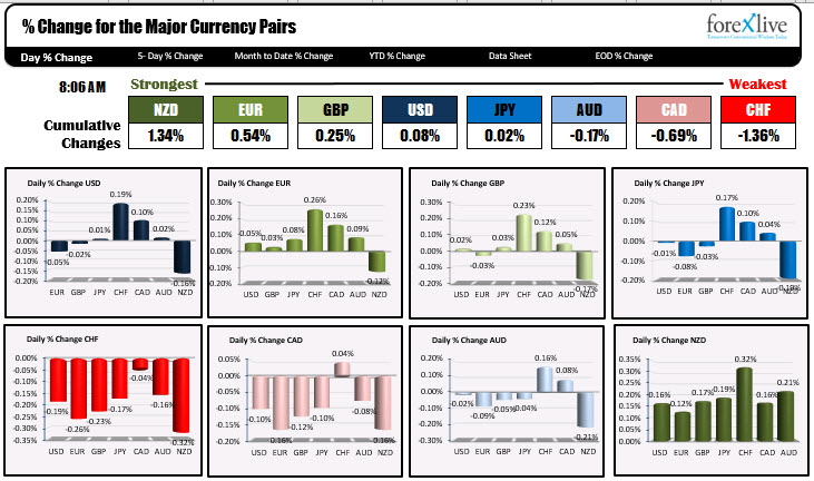 Photo of NZD is strongest and CHF is weakest when trader NA enters for the day