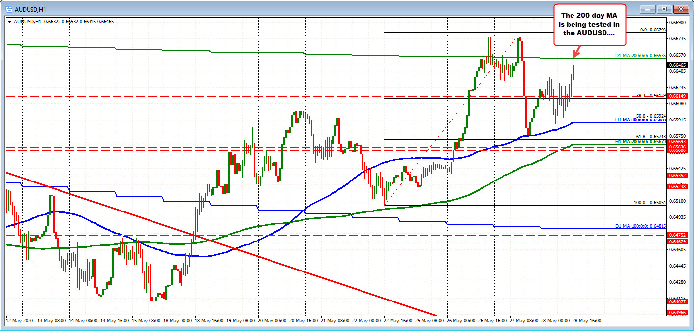 Photo of AUDUSD tests 200 days MA. To new session heights. Key barometer for buyers and sellers.
