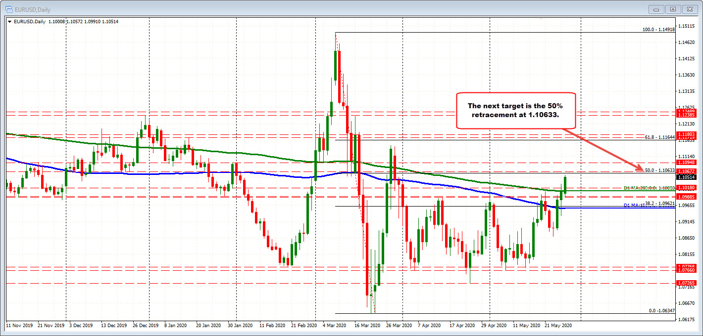 Photo of EURUSD reaches new heights for the day and the week.