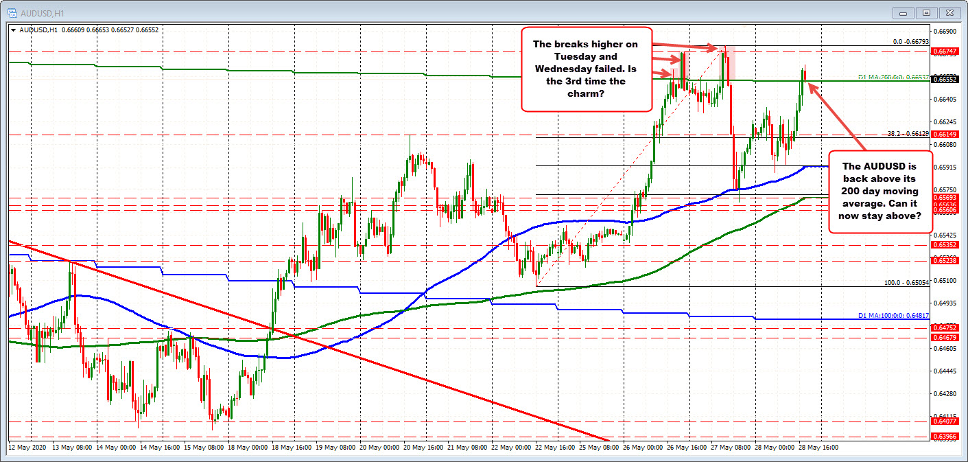 Photo of AUDUSD Buyers Play Above 200 Days MA …. Again