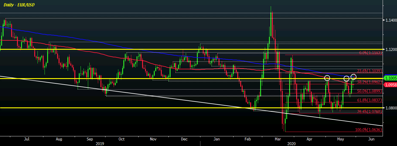 Photo of EUR / USD faces key test to stay above 1.1000