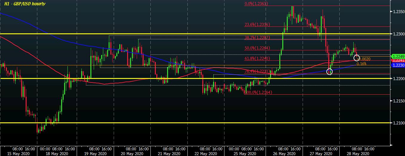 GBP/USD H1 28-05