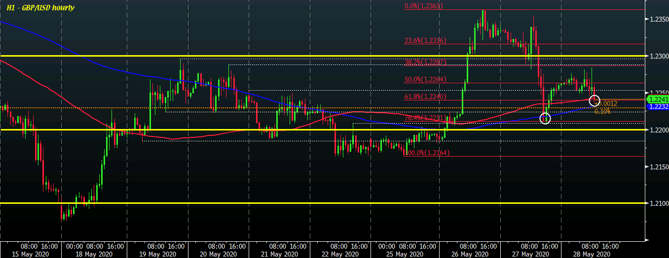 Photo of Cable slides to test key short-term levels as BOE Saunders reaffirms its accommodating position