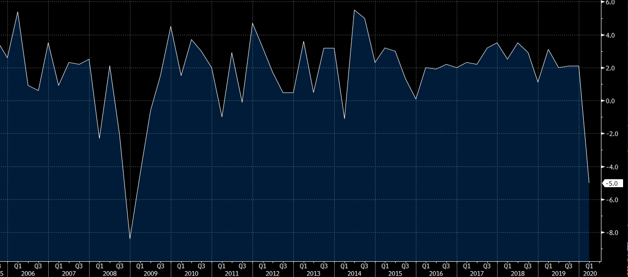 The US Q1 2020 GDP data