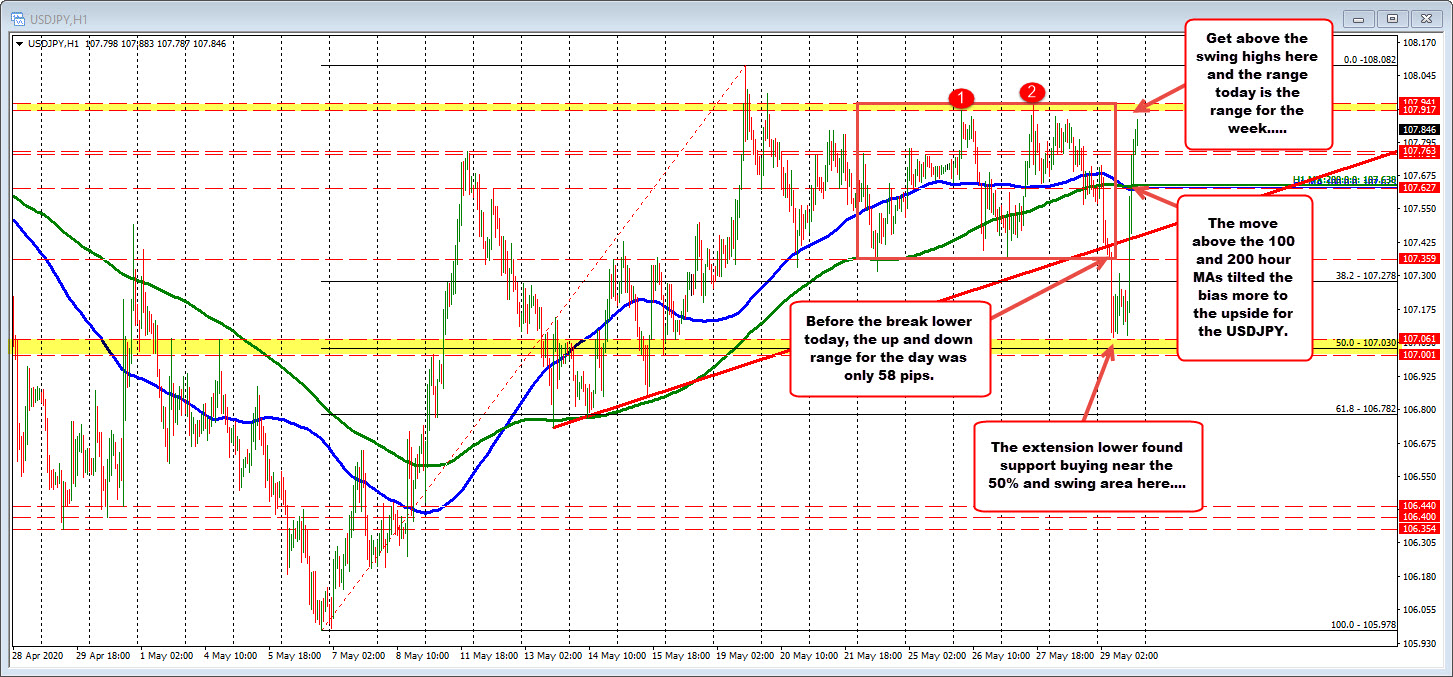 Photo of USDJPY working towards week's highs (after hitting a new low)