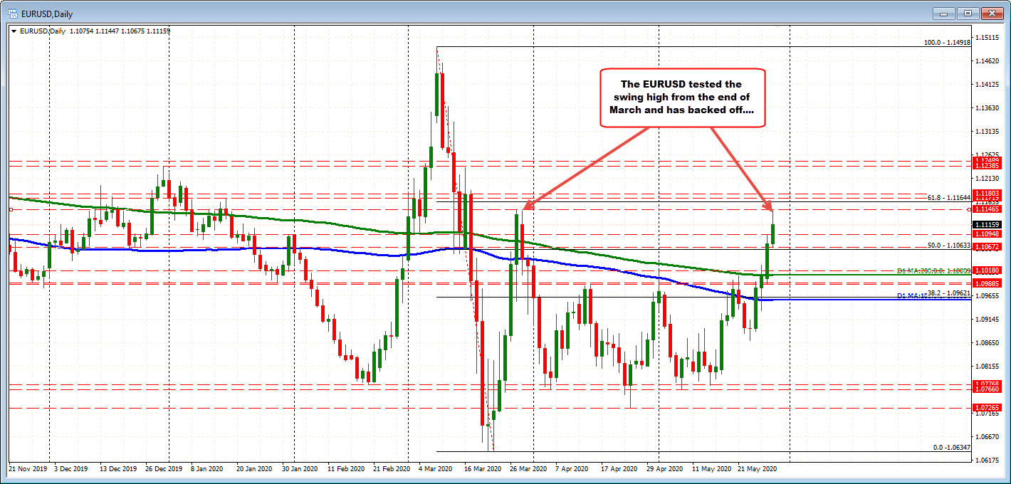 Photo of EURUSD tests late March high and declines
