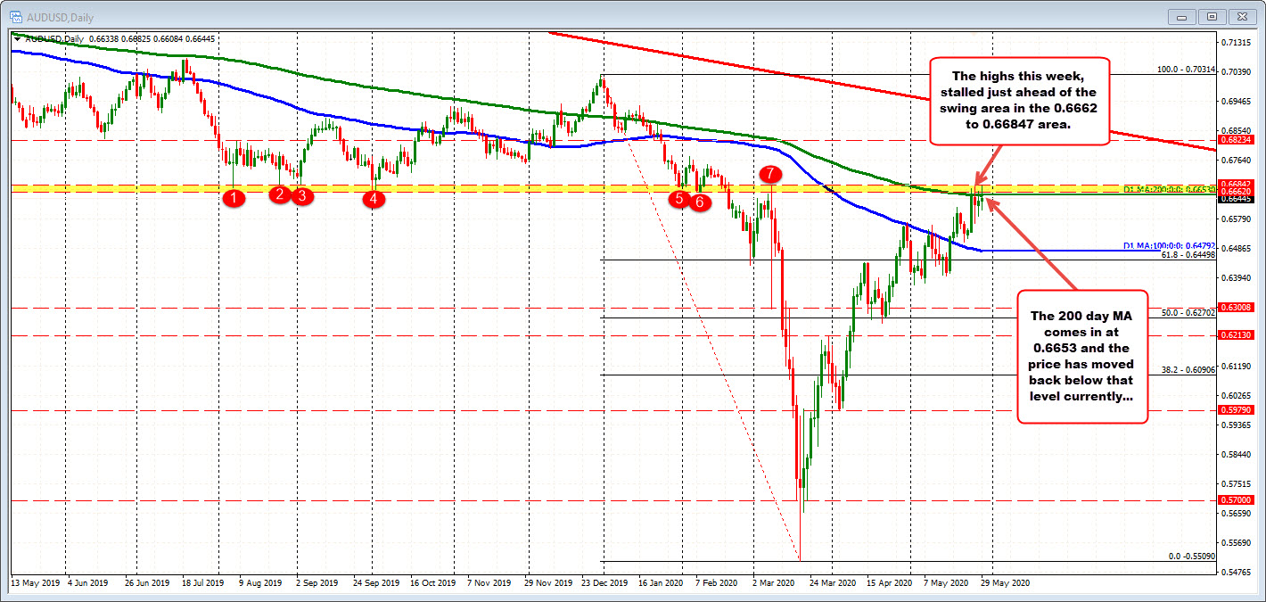 Photo of AUDUSD remains above 100 hours MA and the upward trend line