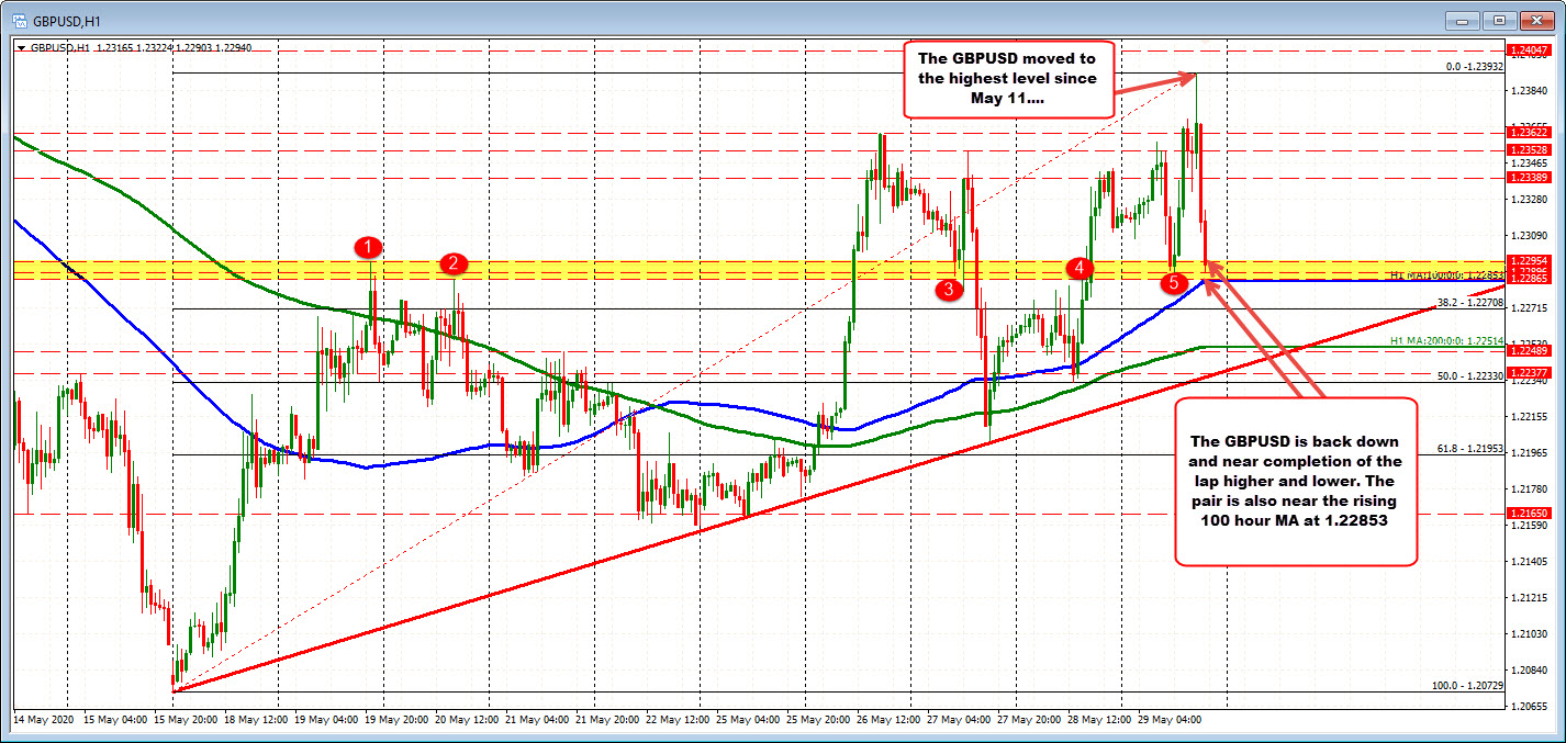 Photo of GBPUSD seeks to complete the turn from top to bottom. 100 hours MA looms below.