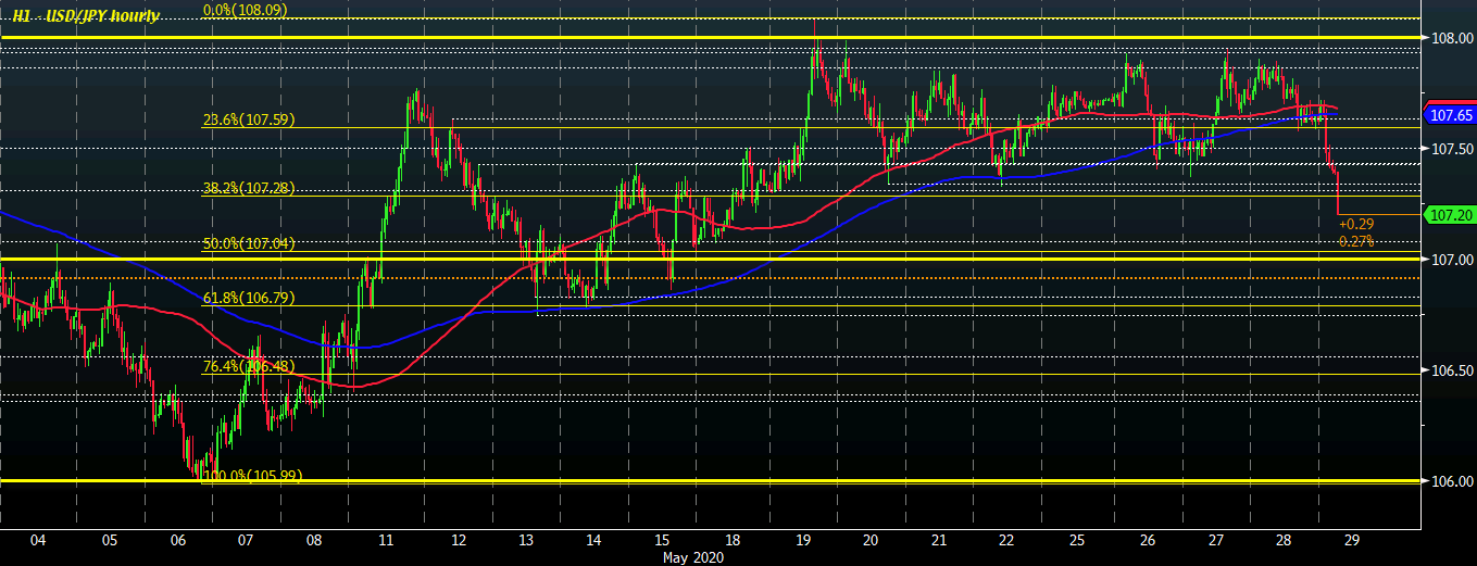 Photo of USD / JPY drops to new lows in nearly two weeks as risk tones remain more cautious