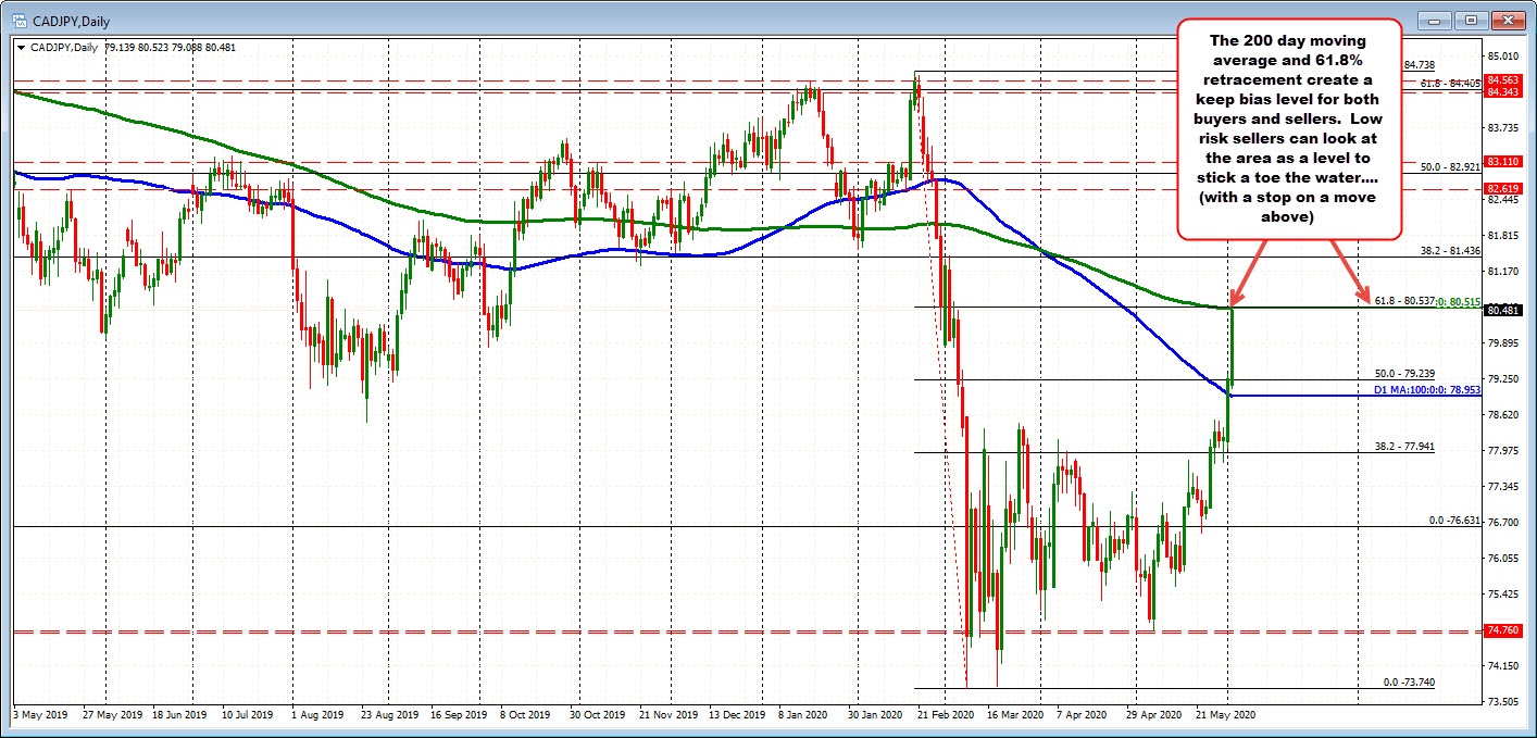 Photo of CADJPY tests the 200 day MA retracement / 61.8%