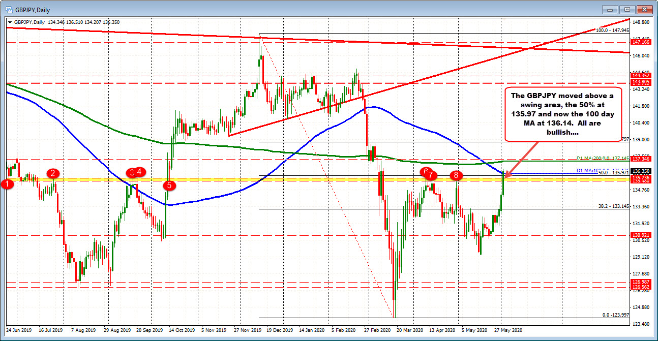 Photo of GBPJPY tries to run from 100 days MA